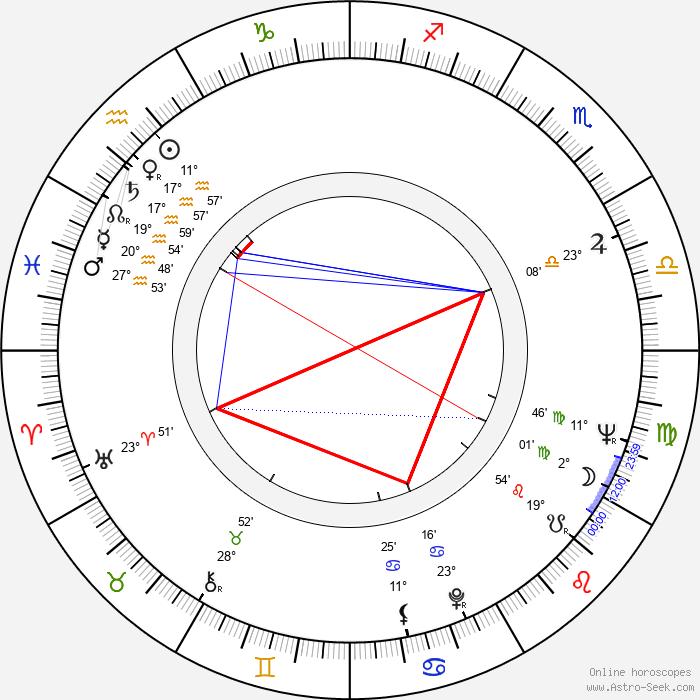 Bob Shane - Birth horoscope chart