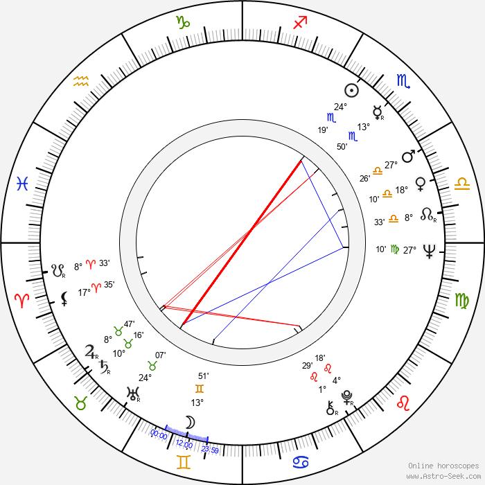Bob Sherman - Birth horoscope chart
