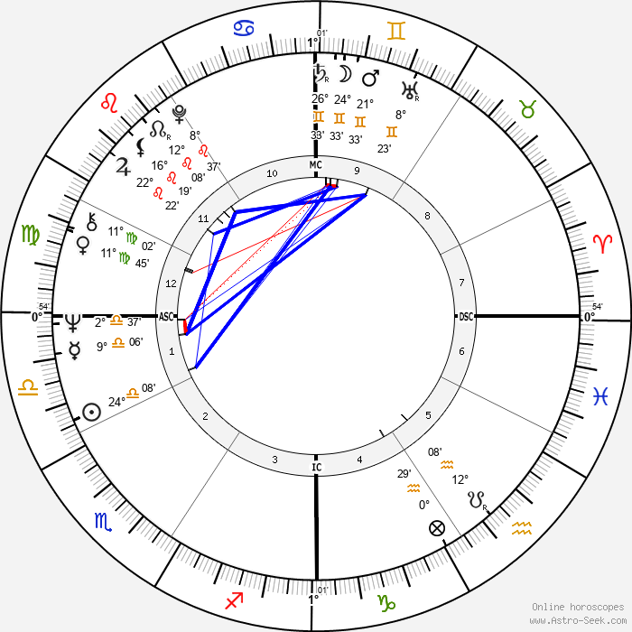 Bob Timberlake - Birth horoscope chart
