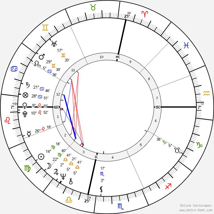 Bob Verga - Birth horoscope chart