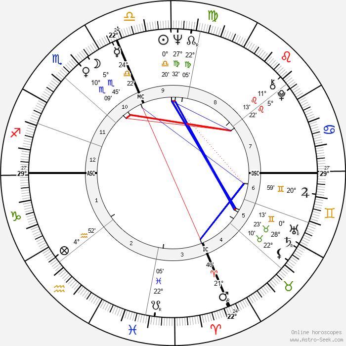 Bob Vogel - Birth horoscope chart