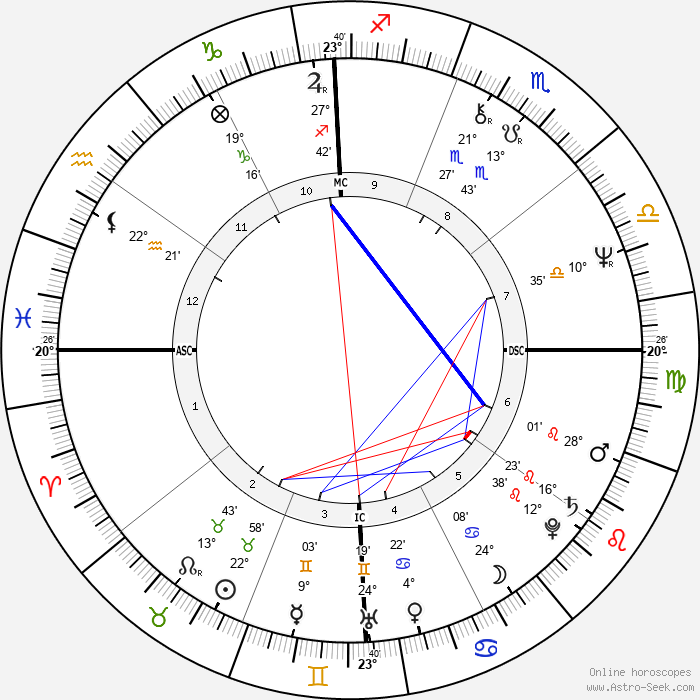 Bob Woolmer - Birth horoscope chart