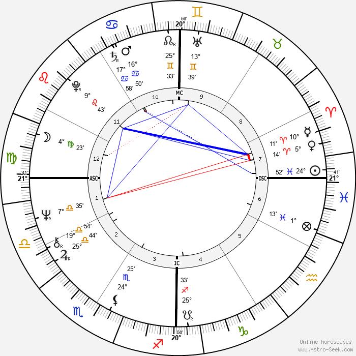Bobby Bonds - Birth horoscope chart