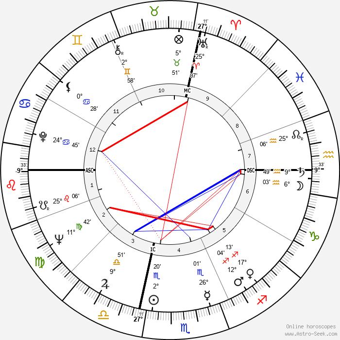 Bobby Boyd - Birth horoscope chart