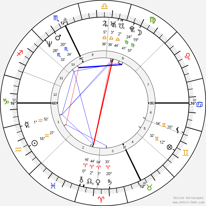Bobby Brown - Birth horoscope chart