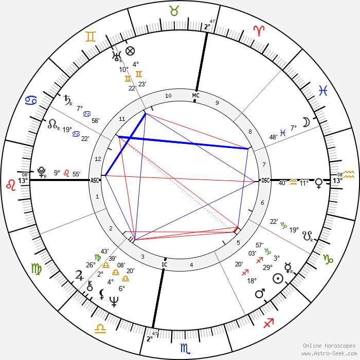 Bobby Colomby - Birth horoscope chart