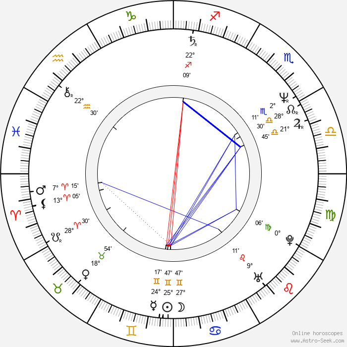 Bobby Farrelly - Birth horoscope chart
