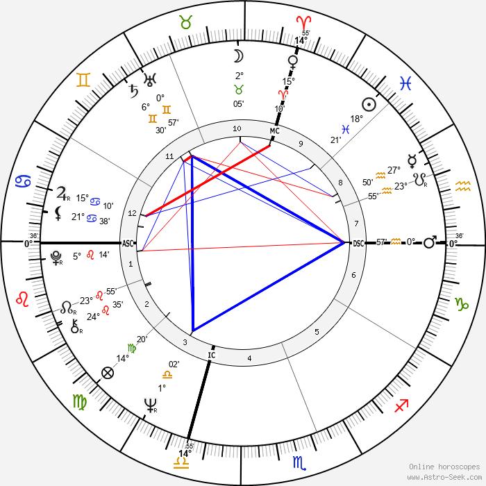 Bobby Fischer - Birth horoscope chart