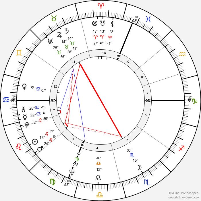 Bobby Hatfield - Birth horoscope chart