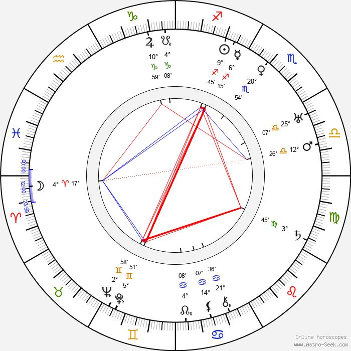 Bobby Heath - Birth horoscope chart