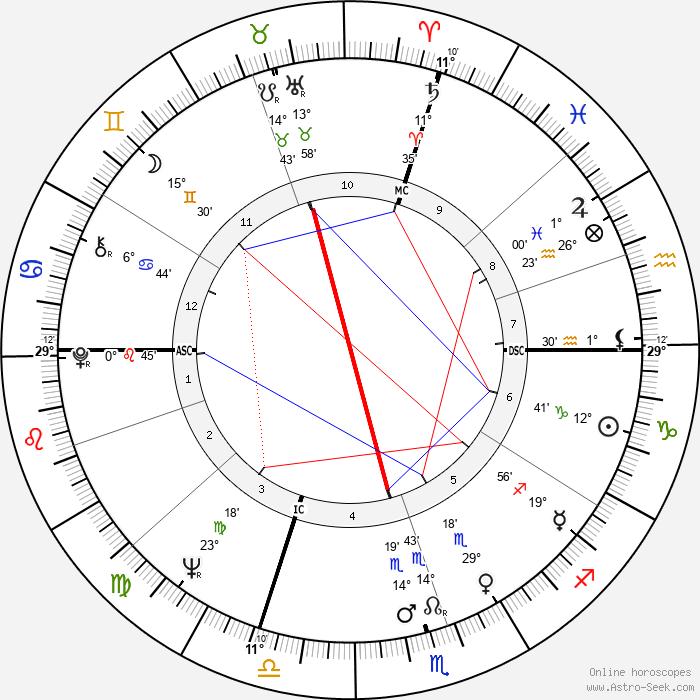 Bobby Hull - Birth horoscope chart