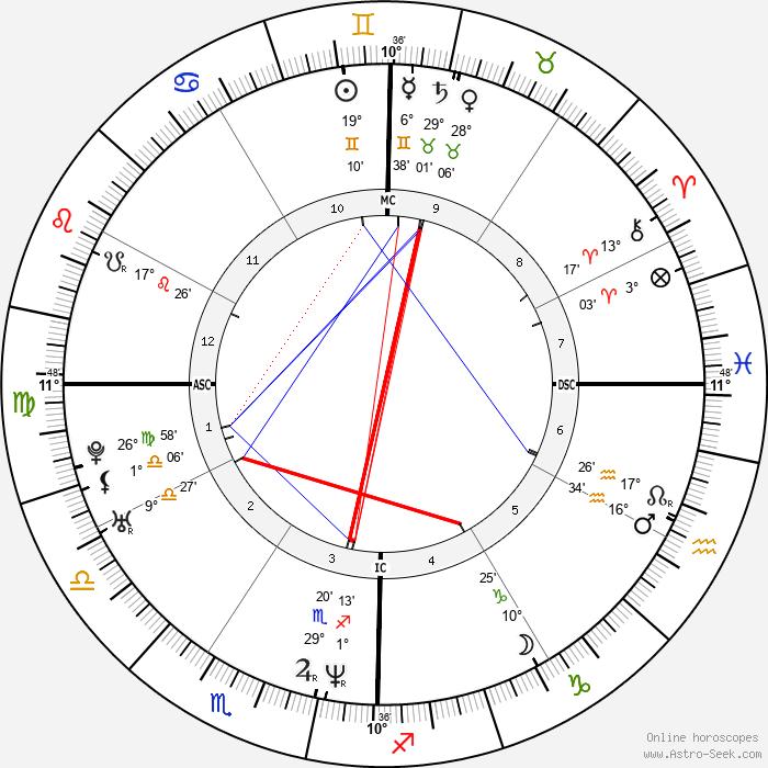 Bobby Jindal - Birth horoscope chart