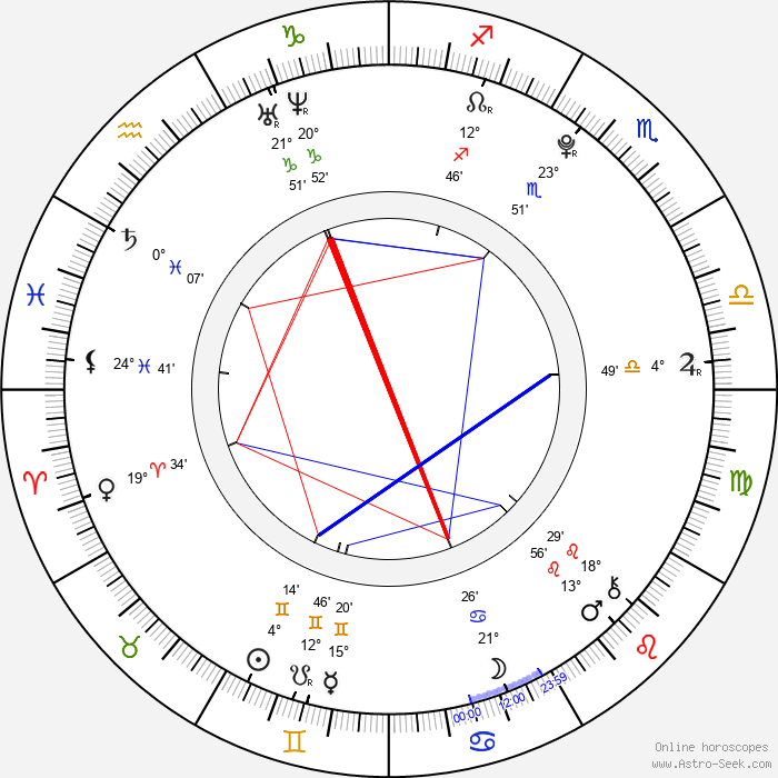 Bobby Lockwood - Birth horoscope chart