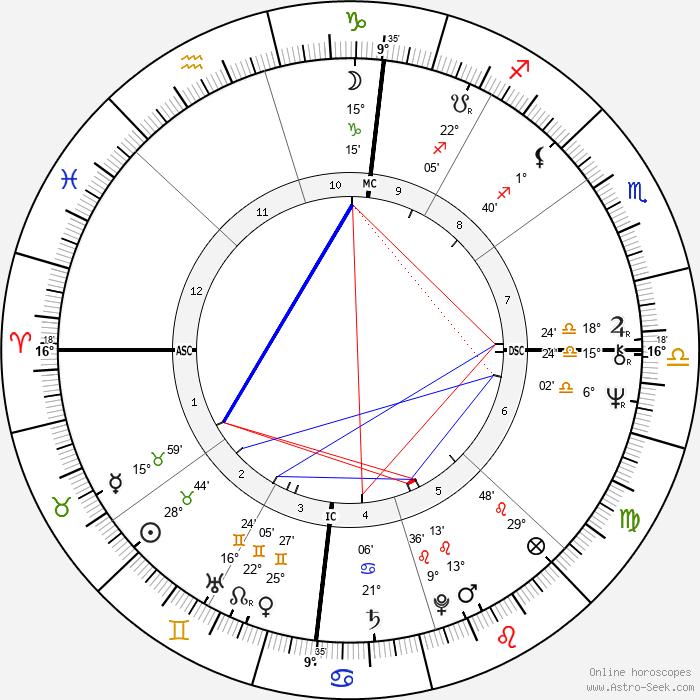 Bobby Murcer - Birth horoscope chart