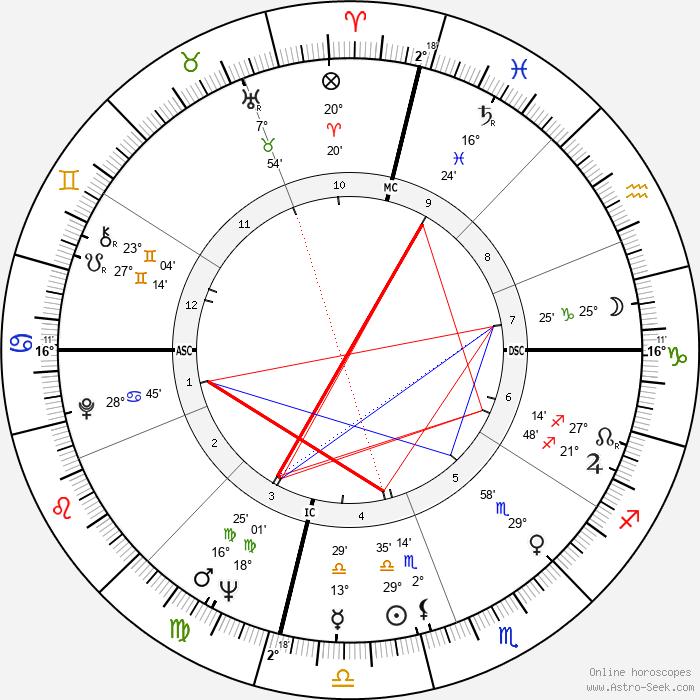 Bobby Seale - Birth horoscope chart