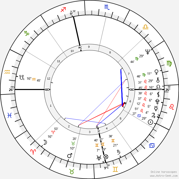 Bobby Sherman - Birth horoscope chart