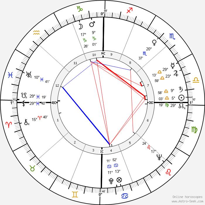 Bobby Stone - Birth horoscope chart