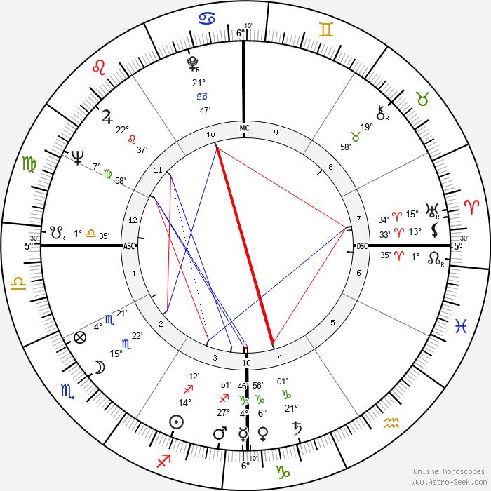 Bobby Van Osborne - Birth horoscope chart