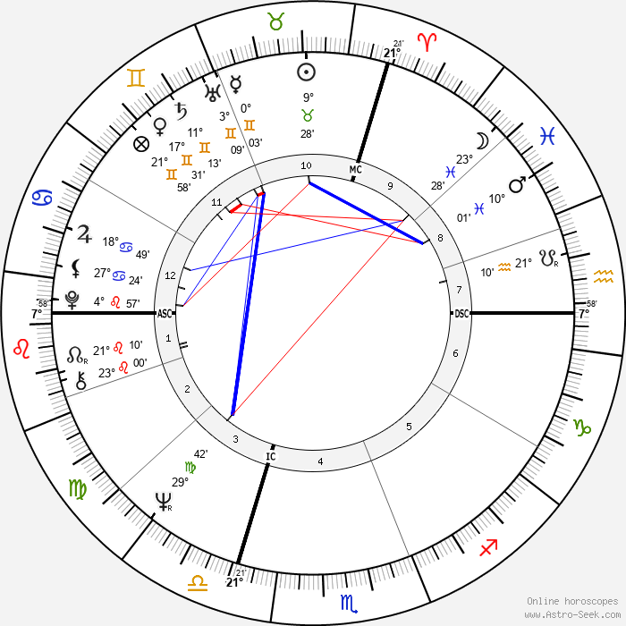 Bobby Vee - Birth horoscope chart