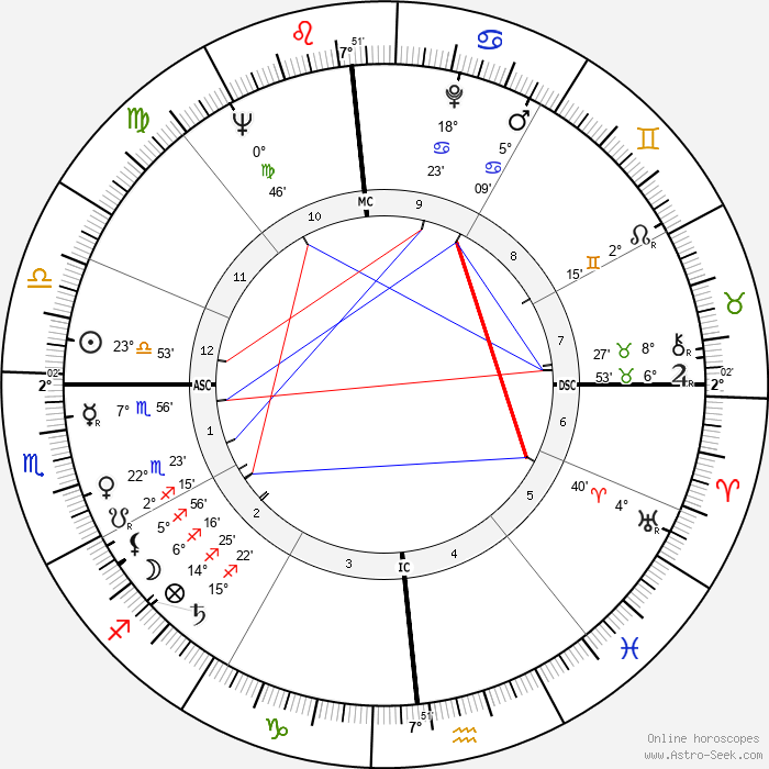 Bobby Walston - Birth horoscope chart
