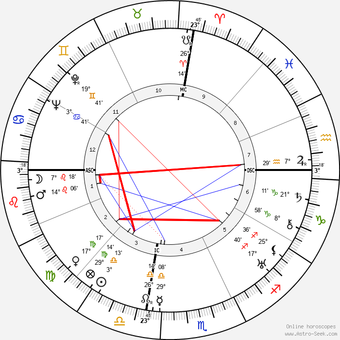 Bobby Walthour Jr. - Birth horoscope chart