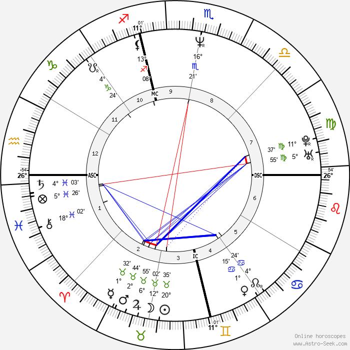 Bobby Witt - Birth horoscope chart
