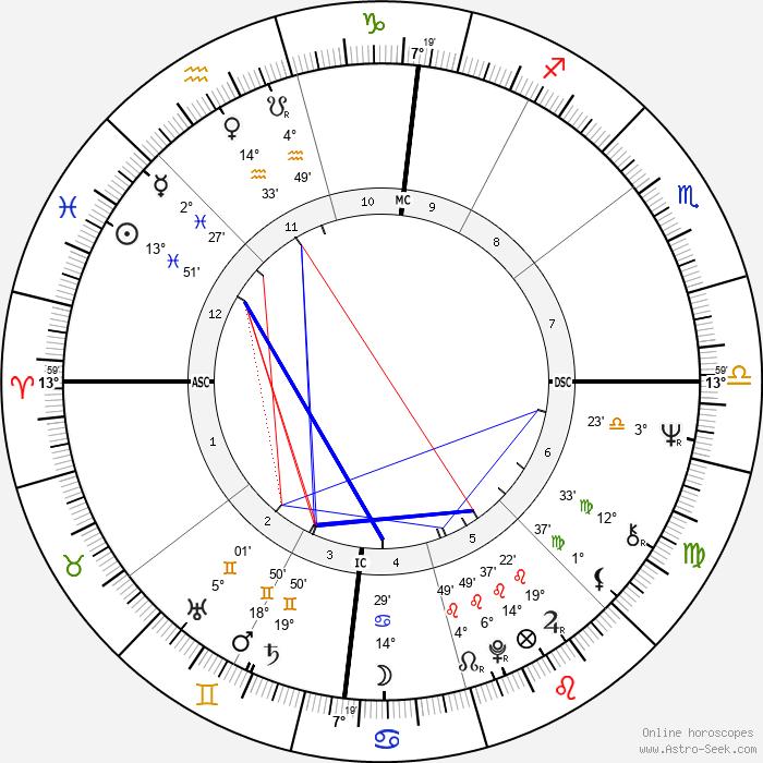 Bobby Womack - Birth horoscope chart
