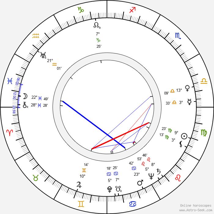 Bodil Kjer - Birth horoscope chart