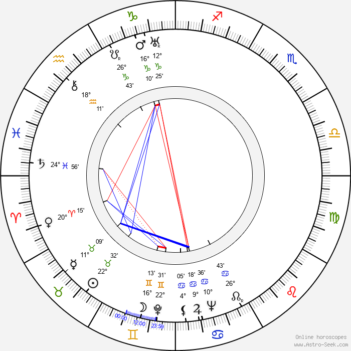 Bodil Lindorff - Birth horoscope chart