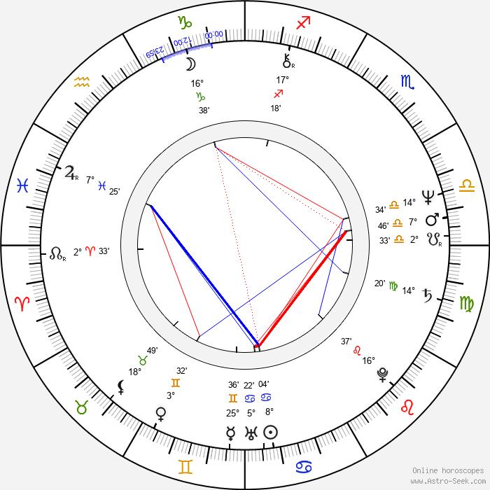 Bodo Fürneisen - Birth horoscope chart