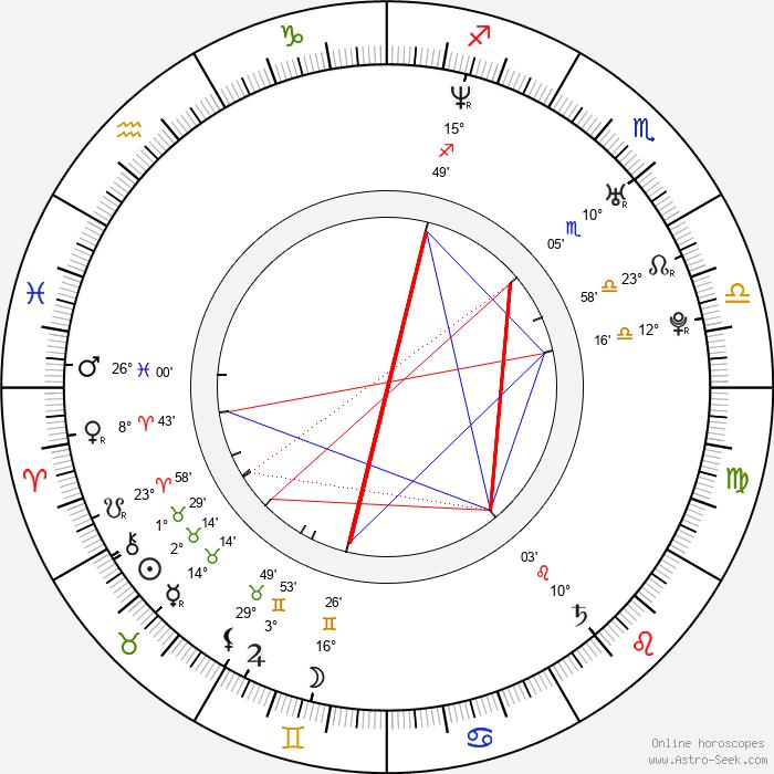 Bodo Kox - Birth horoscope chart