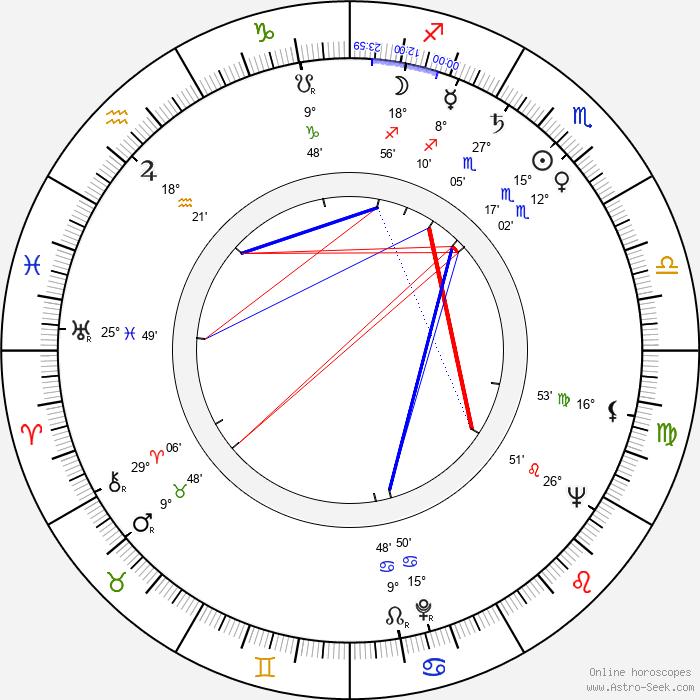 Bogdan Baer - Birth horoscope chart