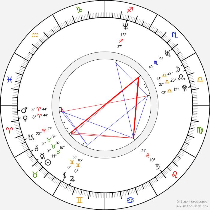 Bogdan Dumitrache - Birth horoscope chart
