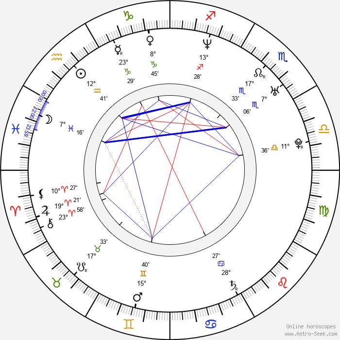 Bogdan George Apetri - Birth horoscope chart