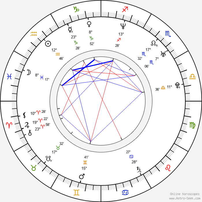 Bogdan George Apetri - Birth horoscope chart