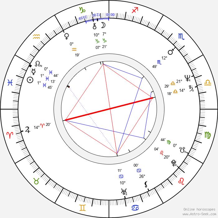 Bogdan Koca - Birth horoscope chart