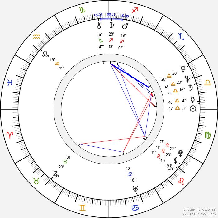 Bogdan Slominski - Birth horoscope chart