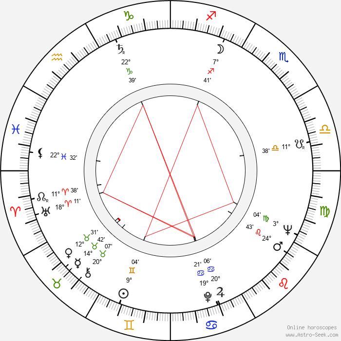 Bogumil Kobiela - Birth horoscope chart