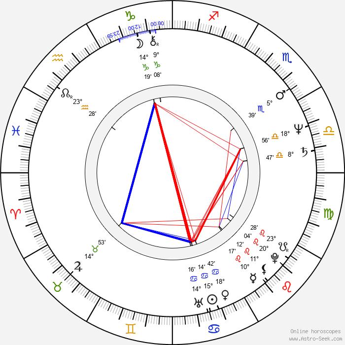 Boguslaw Semotiuk - Birth horoscope chart