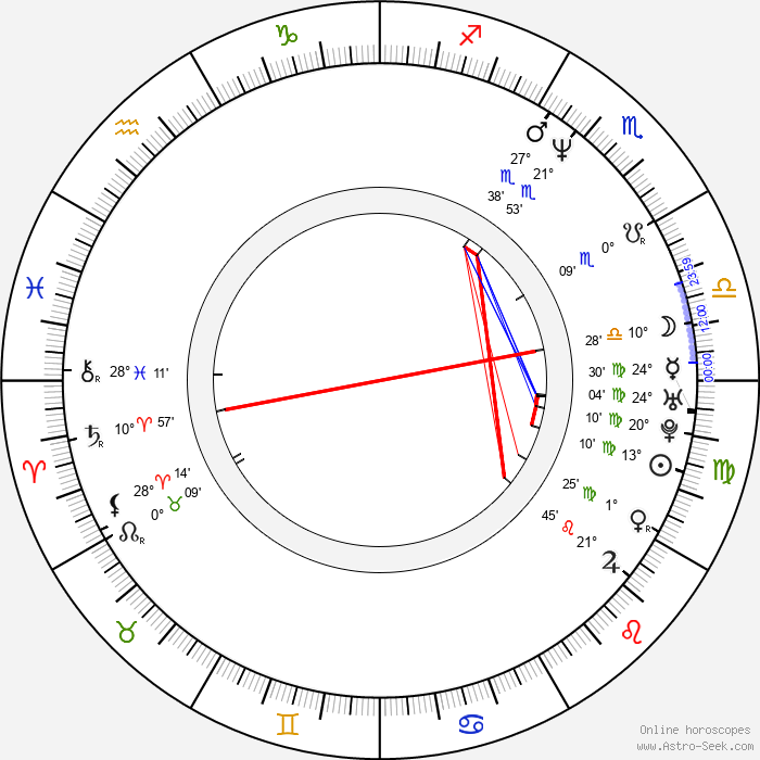 Bohdan Tůma - Birth horoscope chart