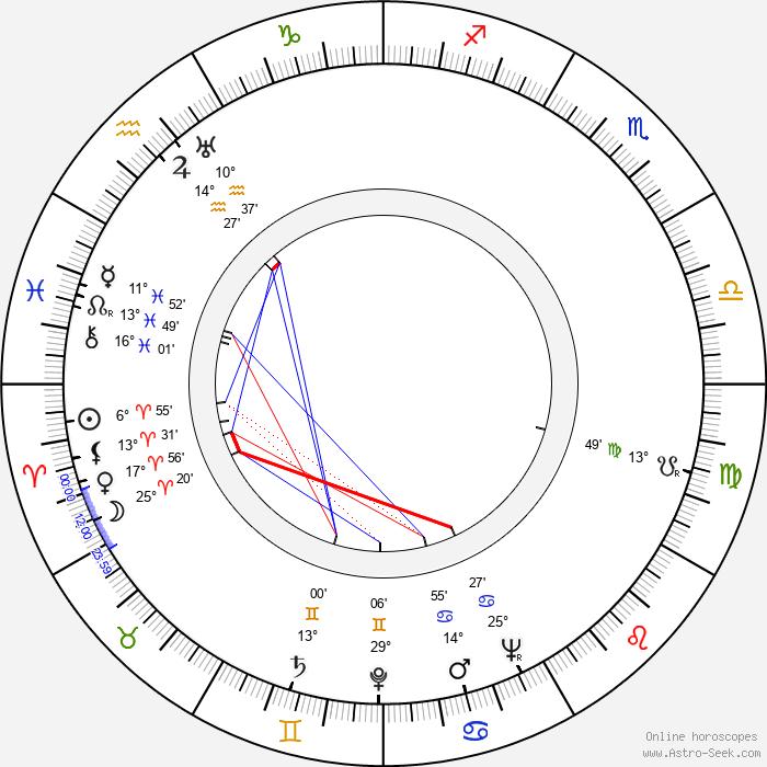 Bohumil Hrabal - Birth horoscope chart