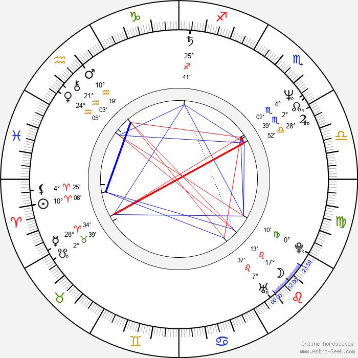 Bohumil Klepl - Birth horoscope chart