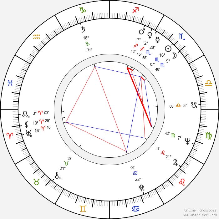 Bohumil Klika - Birth horoscope chart
