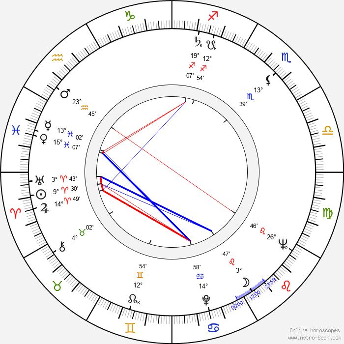 Bohumil Pokorný - Birth horoscope chart