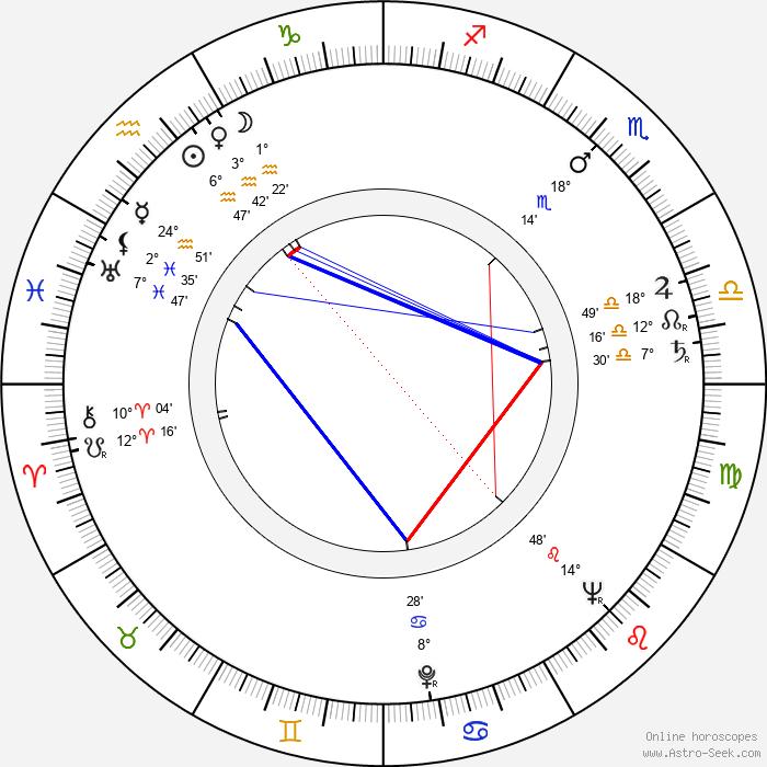 Bohumil Smutný - Birth horoscope chart