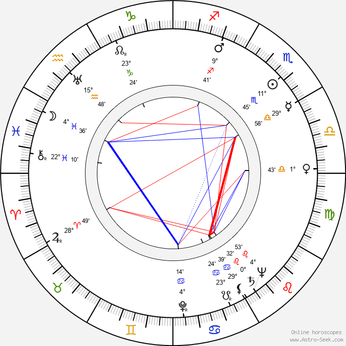 Bohumil Vávra - Birth horoscope chart