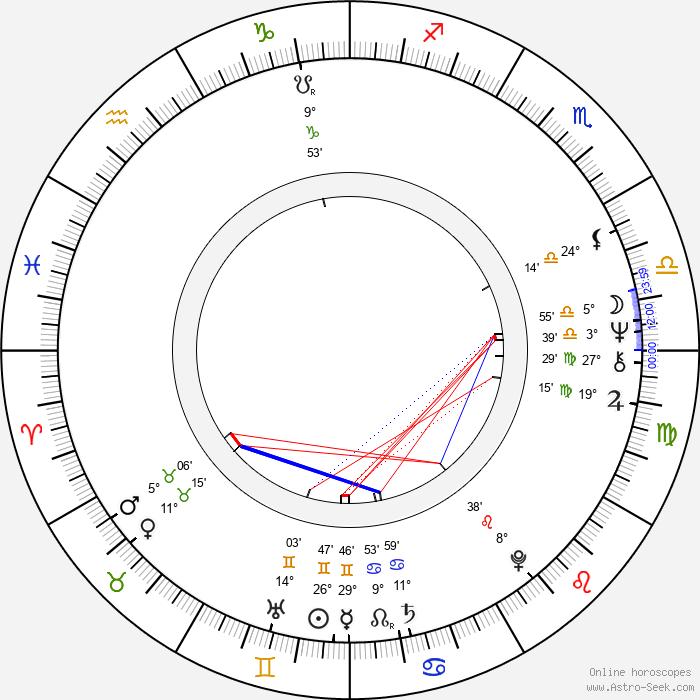 Bohumil Veselý - Birth horoscope chart