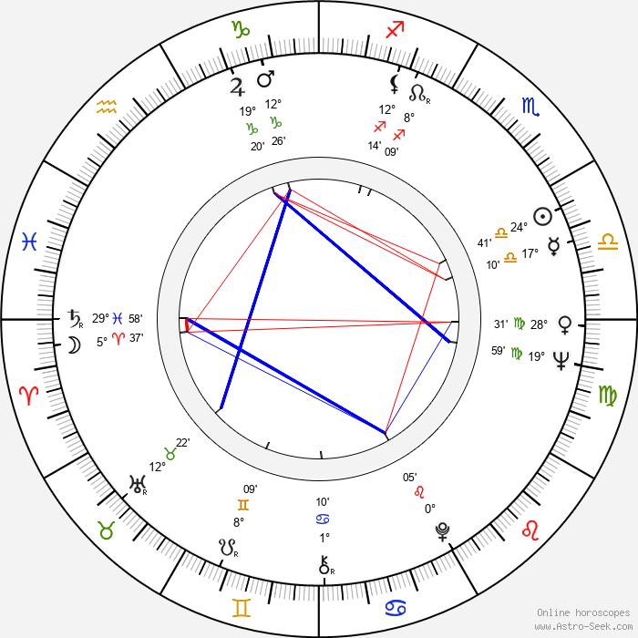 Bohumila Zelenková - Birth horoscope chart