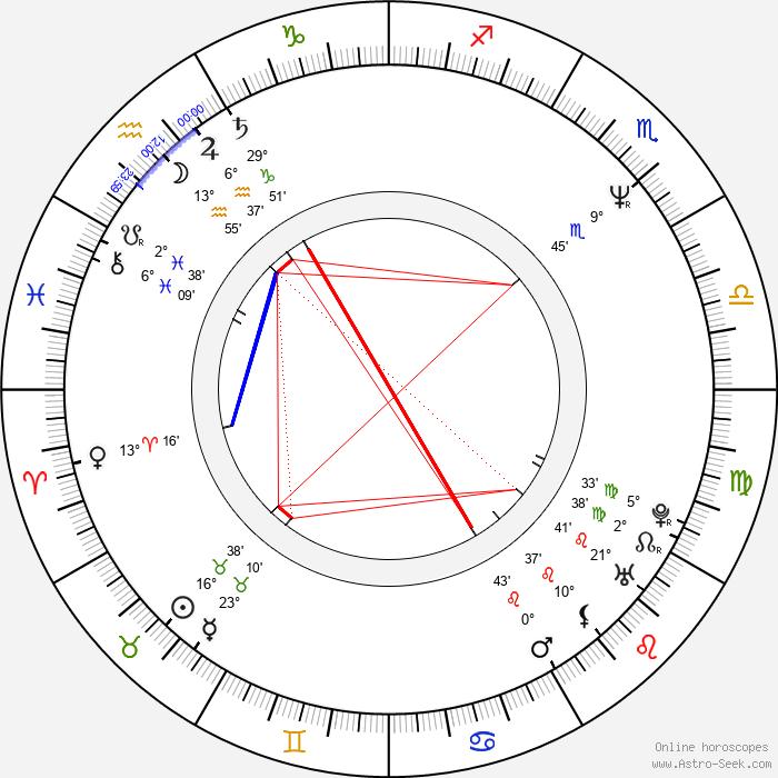 Bohumír Novák - Birth horoscope chart