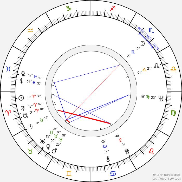 Bohuslav Kalva - Birth horoscope chart